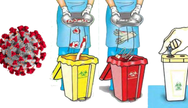 Waste management of Covid19
